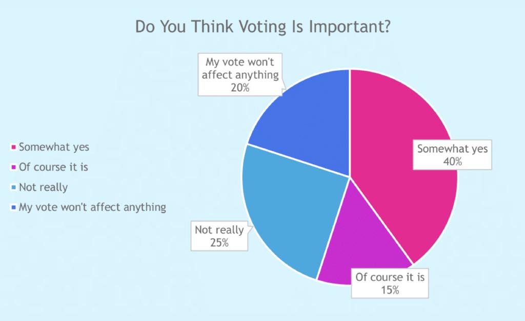 Voting guide survey - 3